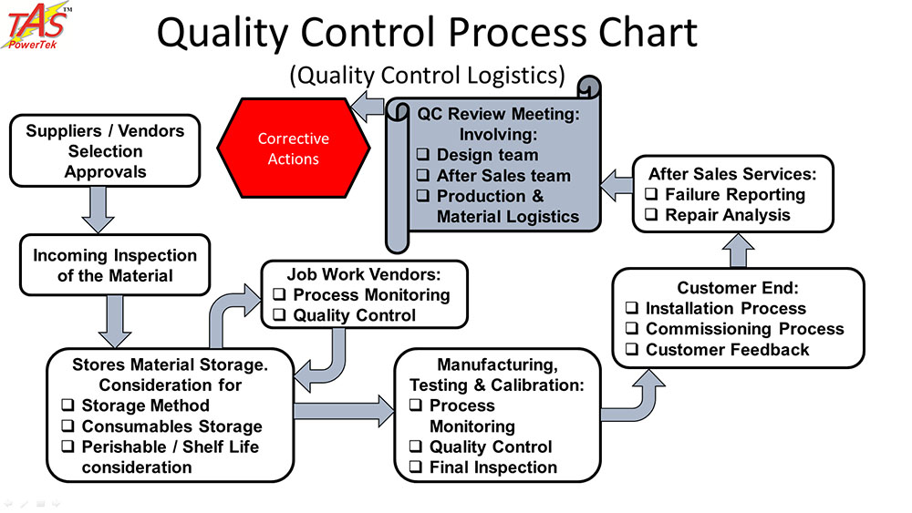 quality control procedures for apparel manufacturing Quality control, or qc for short, is a process by which entities review the quality of all factors involved in production iso 9000 defines quality control as a part of quality management focused on fulfilling quality requirements.